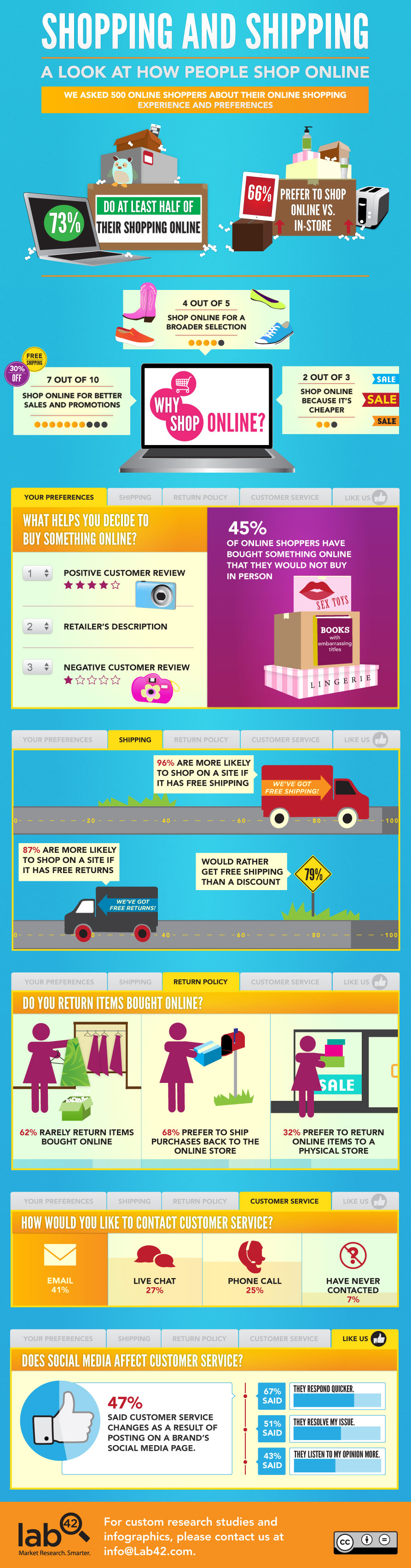 Online-Shopping infographic